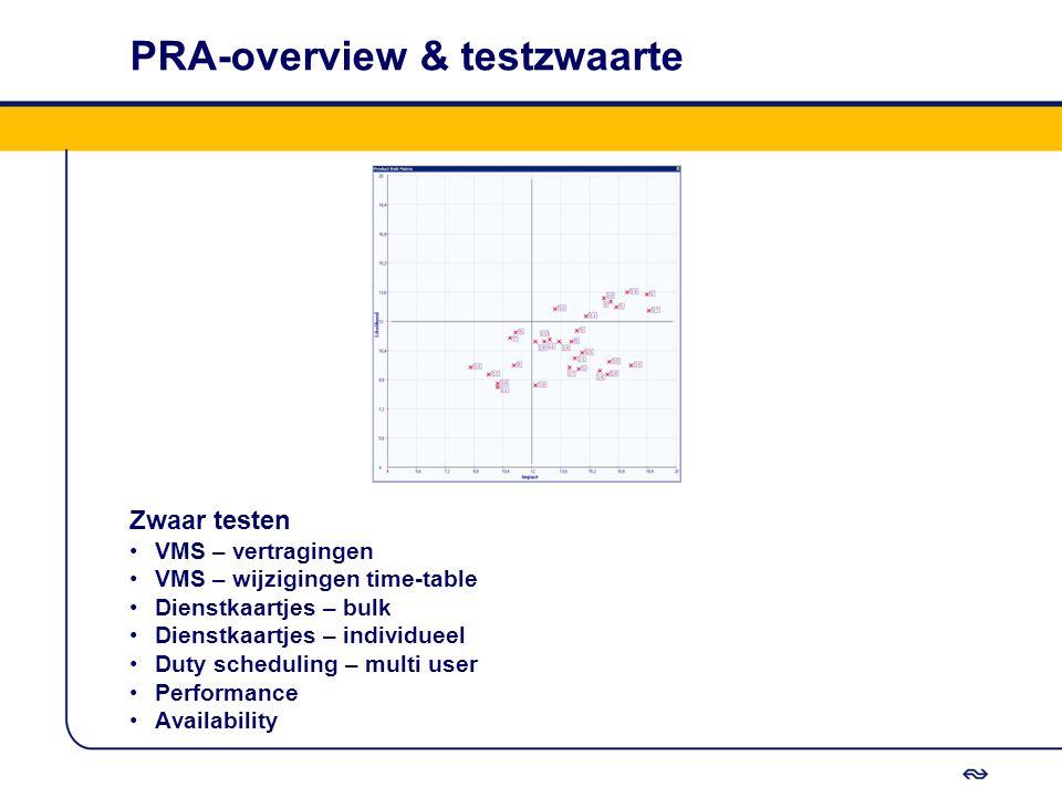 PRA-overview & testzwaarte Zwaar testen VMS – vertragingen VMS – wijzigingen time-table Dienstkaartjes – bulk Dienstkaartjes – individueel Duty schedu