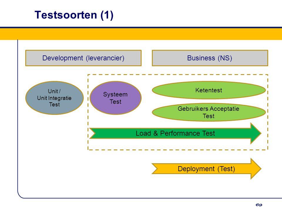 Testsoorten (1) Systeem Test Development (leverancier)Business (NS) Unit / Unit Integratie Test Ketentest Gebruikers Acceptatie Test Load & Performanc