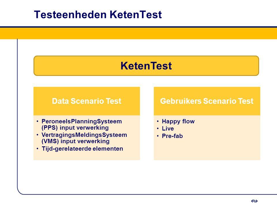 Testeenheden KetenTest Data Scenario Test PeroneelsPlanningSysteem (PPS) input verwerking VertragingsMeldingsSysteem (VMS) input verwerking Tijd-gerel