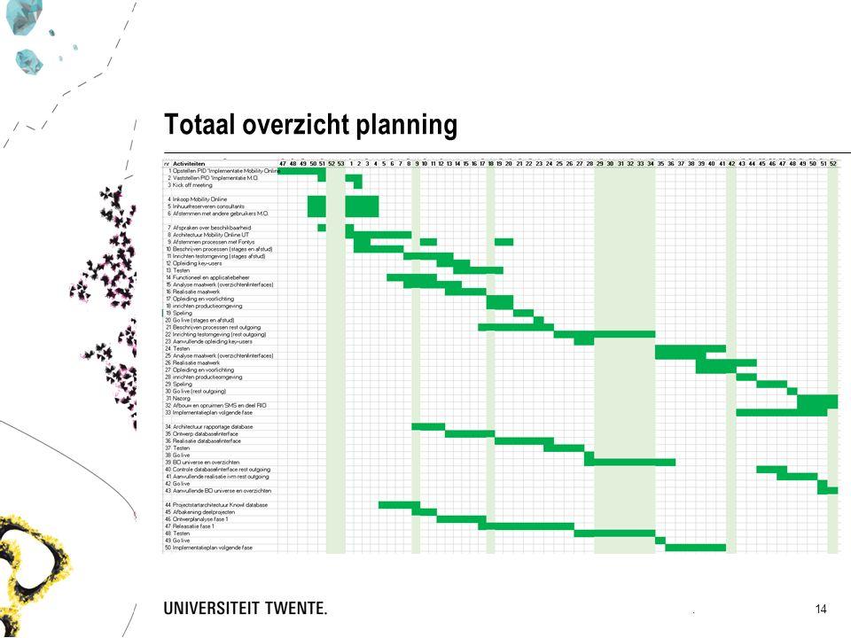 Totaal overzicht planning. 14
