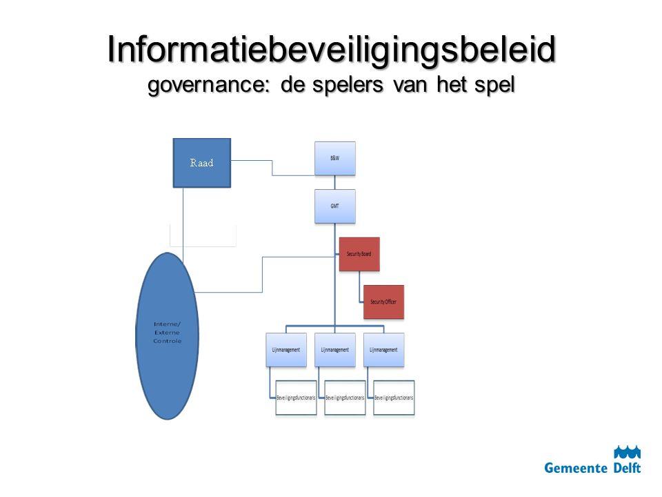Informatiebeveiligingsbeleid governance: de spelers van het spel