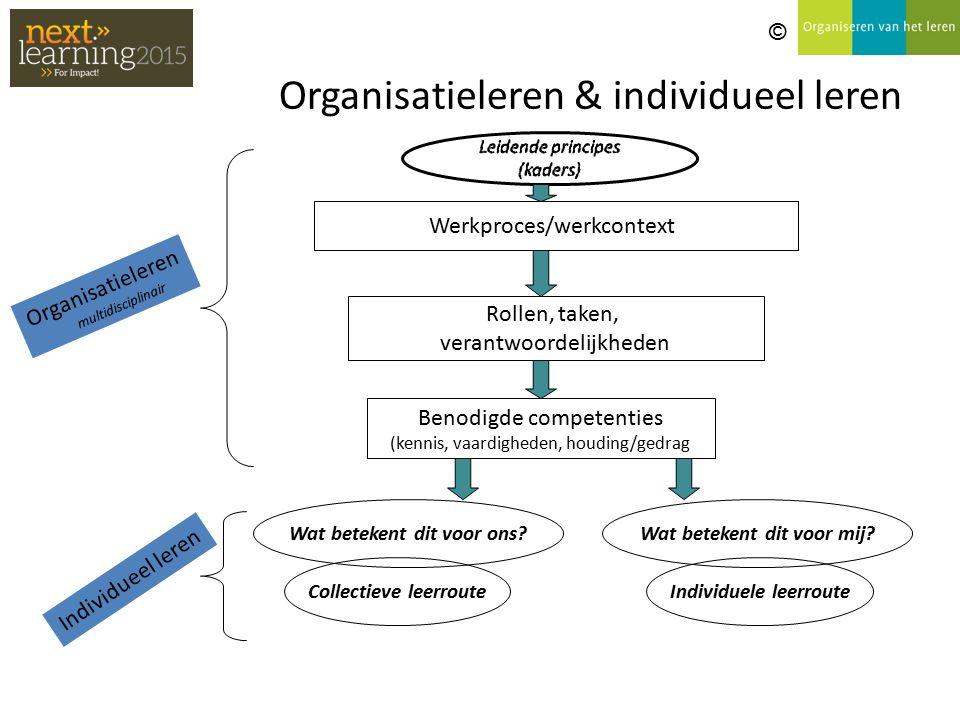 Organisatieleren & individueel leren Werkproces/werkcontext Rollen, taken, verantwoordelijkheden Benodigde competenties (kennis, vaardigheden, houding/gedrag Wat betekent dit voor mij.