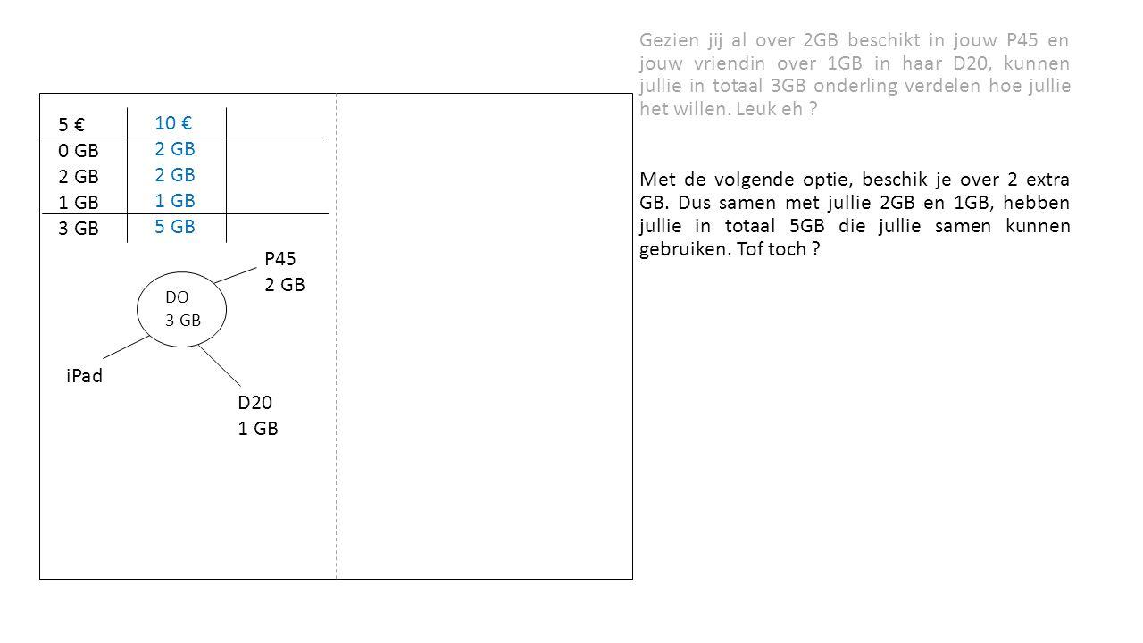Gezien jij al over 2GB beschikt in jouw P45 en jouw vriendin over 1GB in haar D20, kunnen jullie in totaal 3GB onderling verdelen hoe jullie het willen.