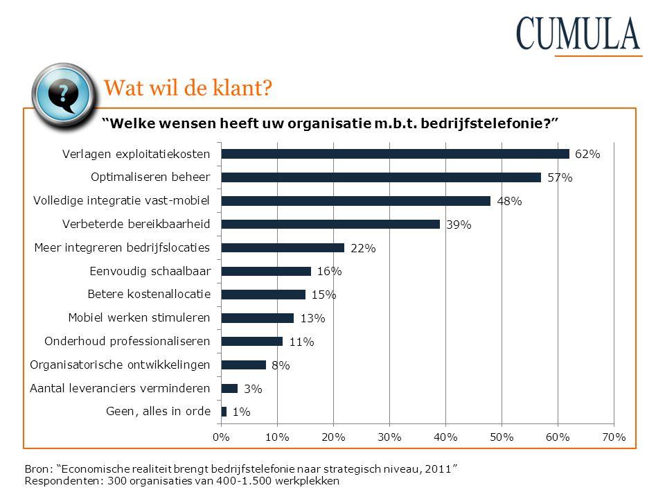"""Wat wil de klant? Bron: """"Economische realiteit brengt bedrijfstelefonie naar strategisch niveau, 2011"""" Respondenten: 300 organisaties van 400-1.500 we"""