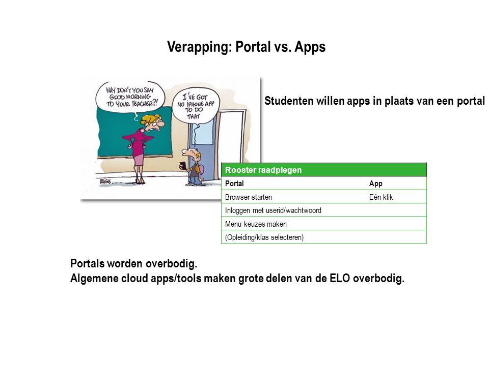 Verapping: Portal vs. Apps Studenten willen apps in plaats van een portal Portals worden overbodig. Algemene cloud apps/tools maken grote delen van de