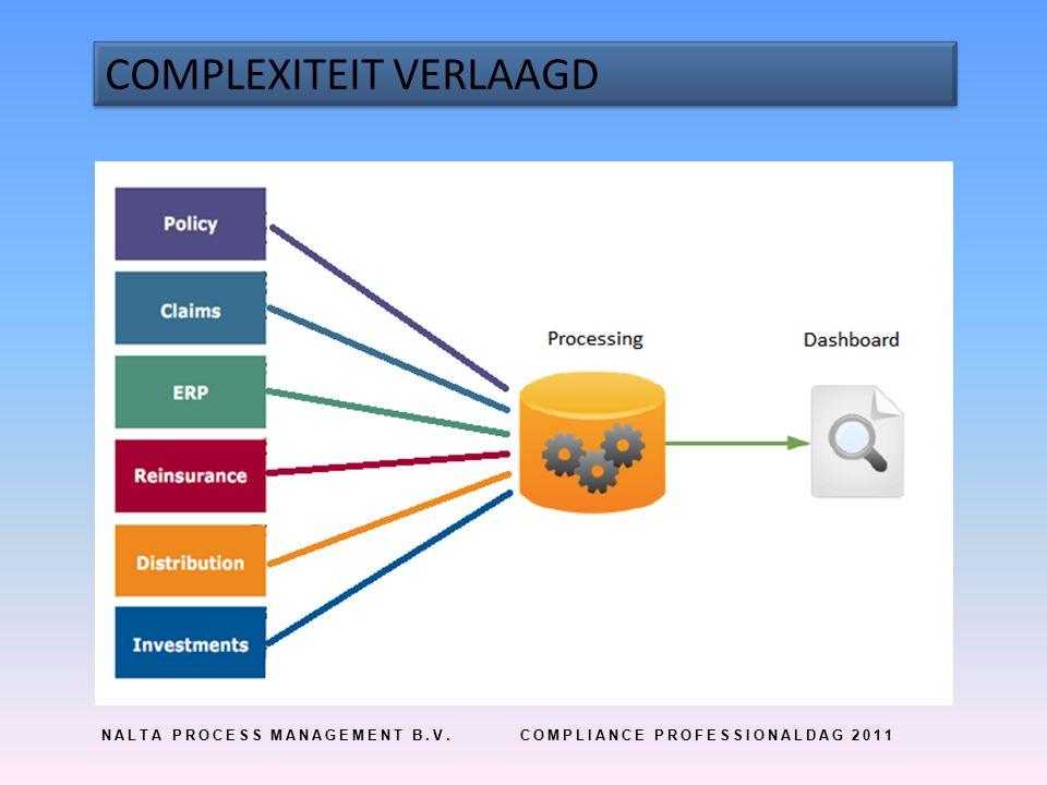 NALTA PROCESS MANAGEMENT B.V.COMPLIANCE PROFESSIONALDAG 2011 COMPLEXITEIT VERLAAGD