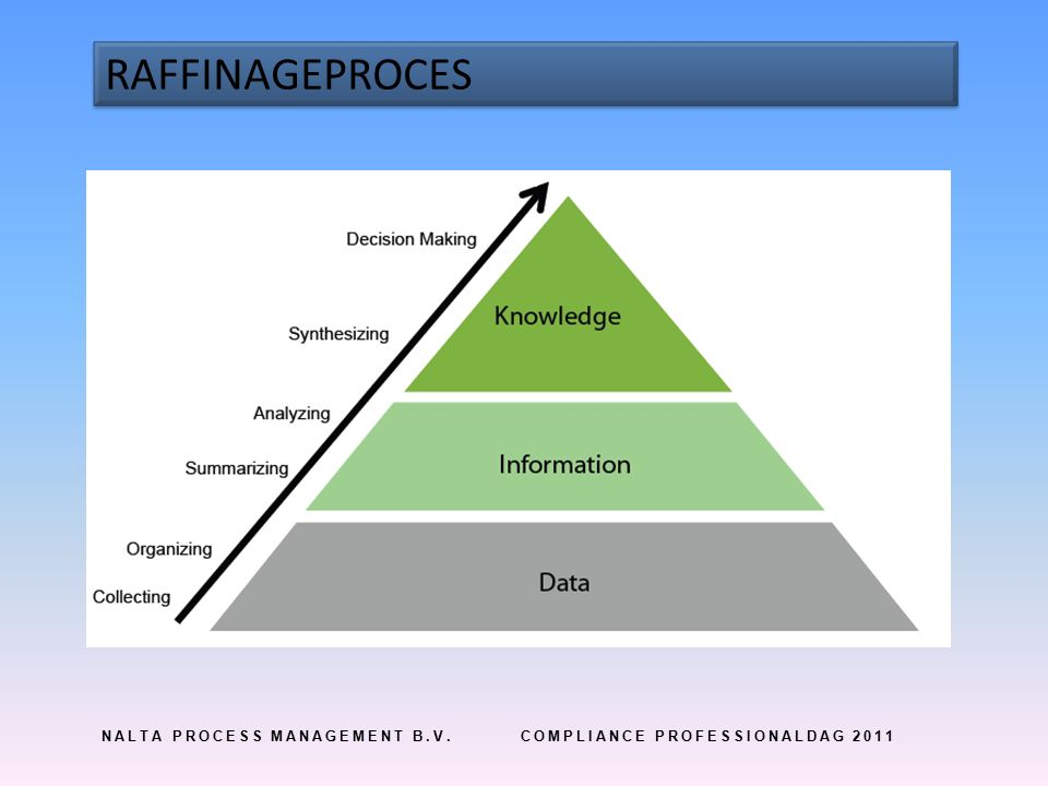 NALTA PROCESS MANAGEMENT B.V.COMPLIANCE PROFESSIONALDAG 2011 RAFFINAGEPROCES