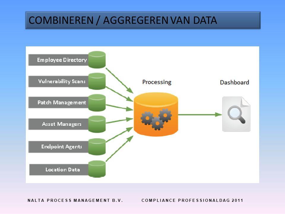 NALTA PROCESS MANAGEMENT B.V.COMPLIANCE PROFESSIONALDAG 2011 COMBINEREN / AGGREGEREN VAN DATA