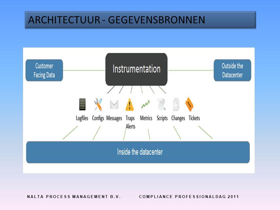 NALTA PROCESS MANAGEMENT B.V.COMPLIANCE PROFESSIONALDAG 2011 ARCHITECTUUR - GEGEVENSBRONNEN