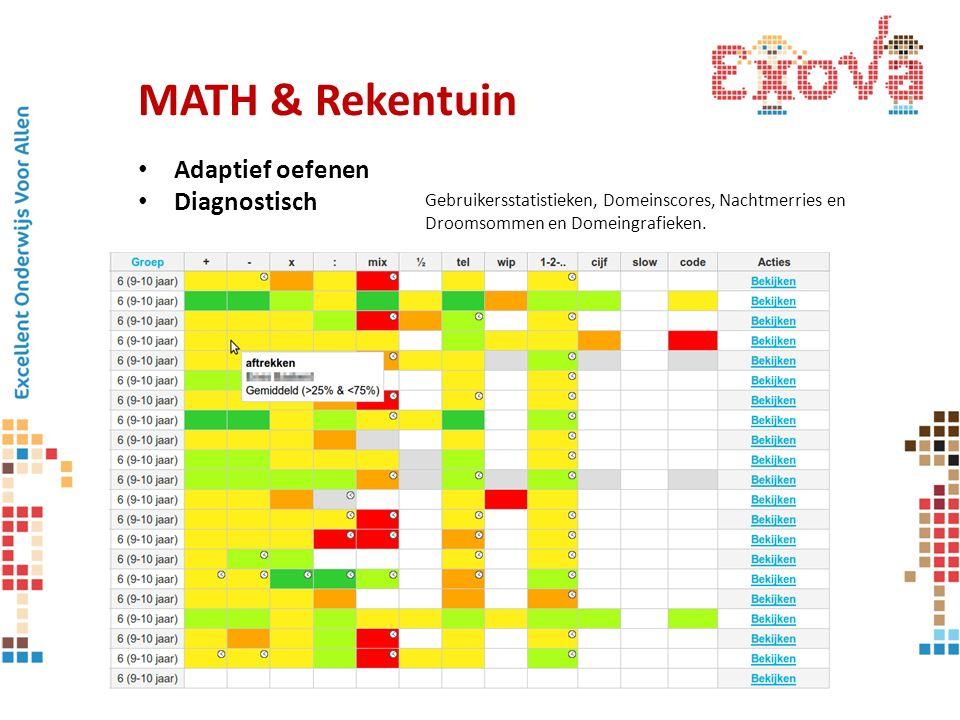 MATH & Rekentuin Adaptief oefenen Diagnostisch Gebruikersstatistieken, Domeinscores, Nachtmerries en Droomsommen en Domeingrafieken.