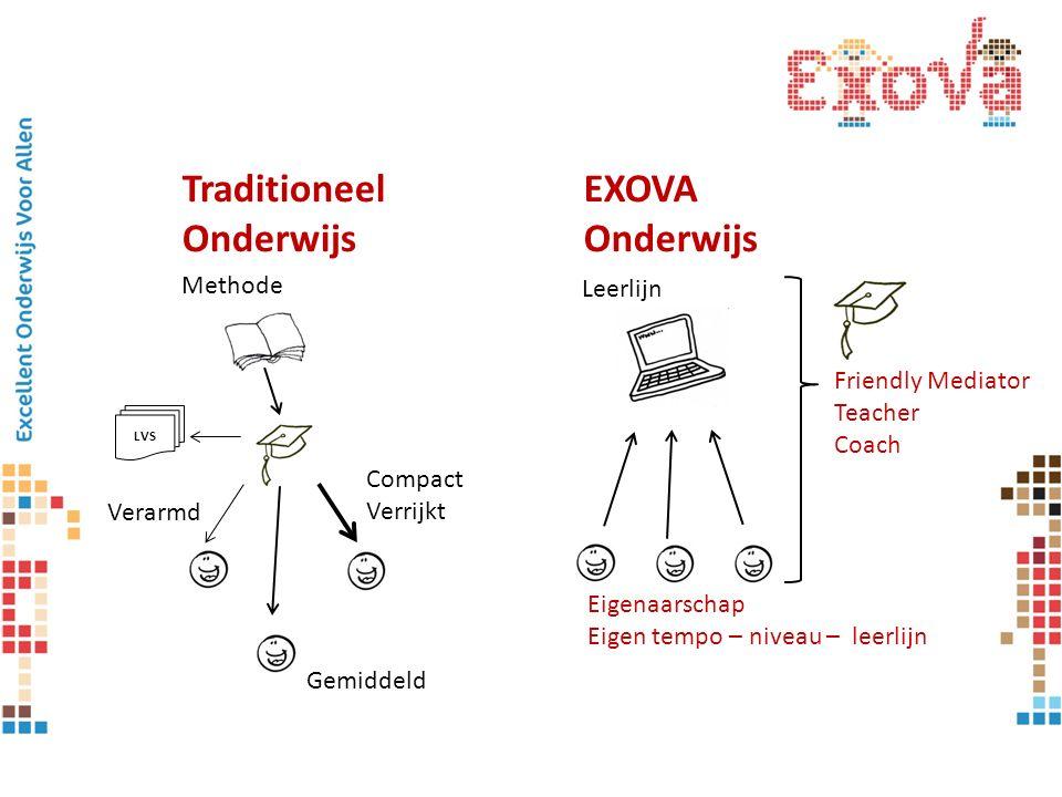EXOVA Onderwijs Leerlijn Eigenaarschap Eigen tempo – niveau – leerlijn Friendly Mediator Teacher Coach Traditioneel Onderwijs Compact Verrijkt Verarmd Methode Gemiddeld LVS