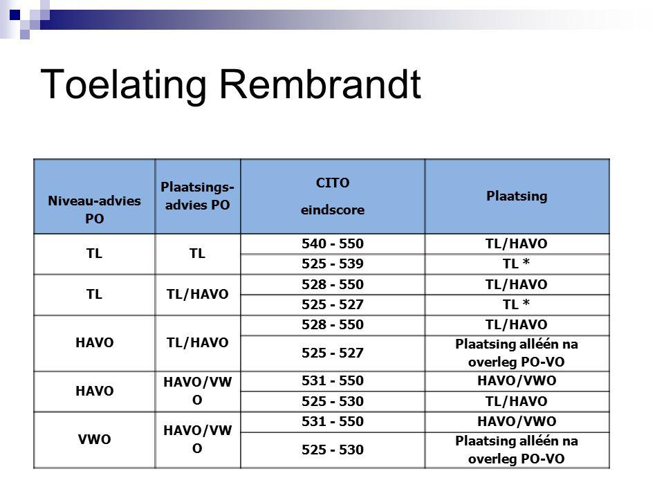 Toelating Rembrandt Niveau-advies PO Plaatsings- advies PO CITO eindscore Plaatsing TL 540 - 550TL/HAVO 525 - 539TL * TLTL/HAVO 528 - 550TL/HAVO 525 -
