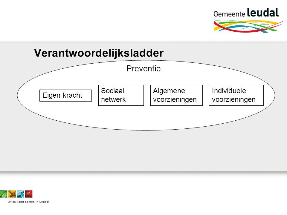 Preventie Eigen kracht Sociaal netwerk Algemene voorzieningen Individuele voorzieningen
