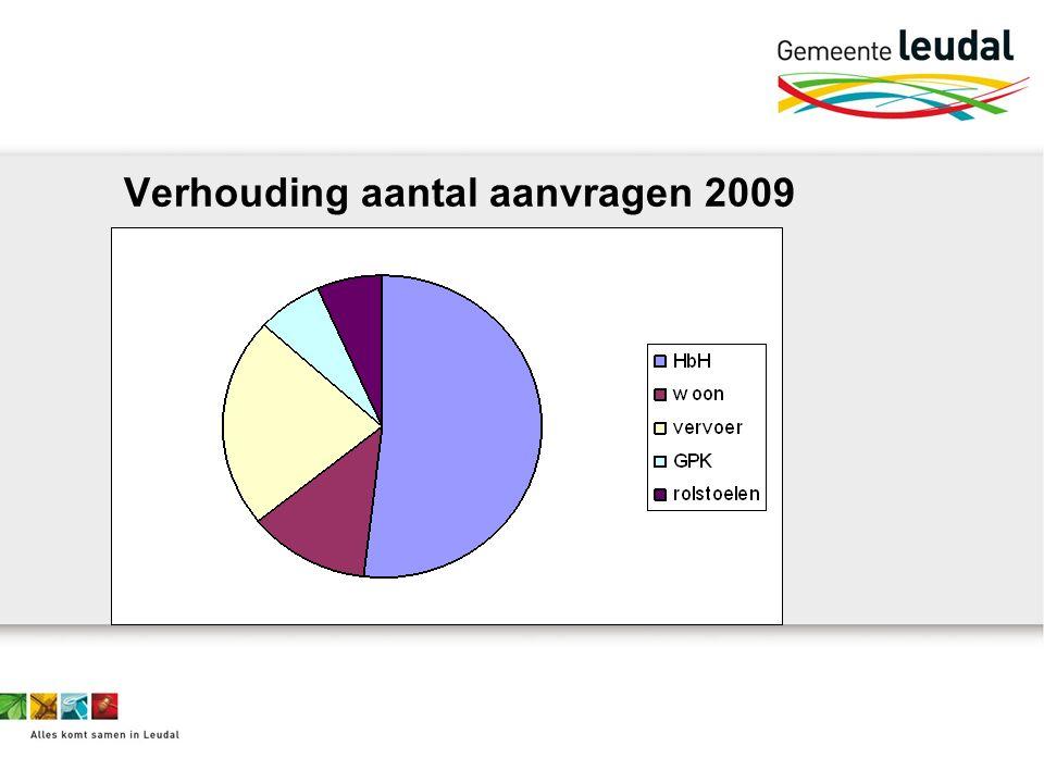 Verhouding aantal aanvragen 2009