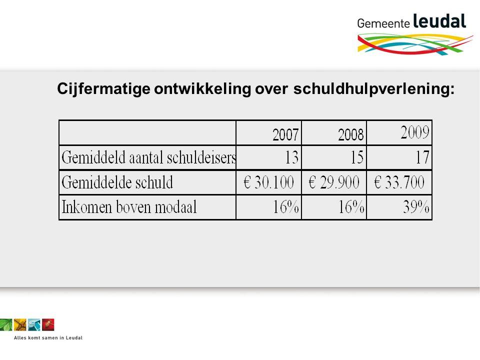 Cijfermatige ontwikkeling over schuldhulpverlening:
