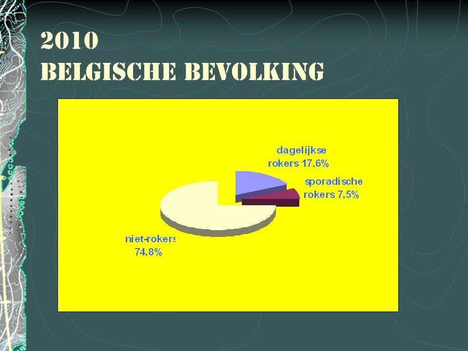Jaarlijks aantal doden in België door tabak 150250 1500 4000 20000 Aantal personen
