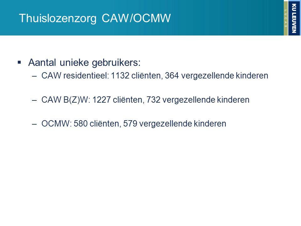 Thuislozenzorg CAW/OCMW  Aantal unieke gebruikers: –CAW residentieel: 1132 cliënten, 364 vergezellende kinderen –CAW B(Z)W: 1227 cliënten, 732 vergezellende kinderen –OCMW: 580 cliënten, 579 vergezellende kinderen
