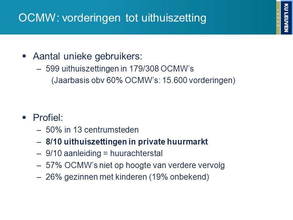 OCMW: vorderingen tot uithuiszetting  Aantal unieke gebruikers: –599 uithuiszettingen in 179/308 OCMW's (Jaarbasis obv 60% OCMW's: 15.600 vorderingen)  Profiel: –50% in 13 centrumsteden –8/10 uithuiszettingen in private huurmarkt –9/10 aanleiding = huurachterstal –57% OCMW's niet op hoogte van verdere vervolg –26% gezinnen met kinderen (19% onbekend)