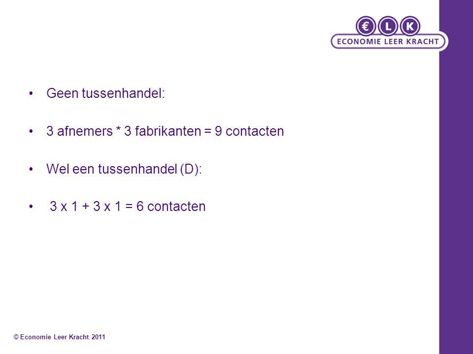 Geen tussenhandel: 3 afnemers * 3 fabrikanten = 9 contacten Wel een tussenhandel (D): 3 x 1 + 3 x 1 = 6 contacten © Economie Leer Kracht 2011