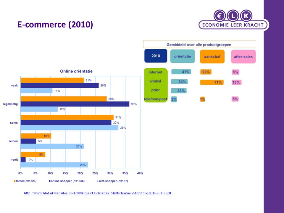 E-commerce (2010) http://www.hbd.nl/websites/hbd2009/files/Onderzoek/Multichannel-Monitor-HBD-2010.pdf