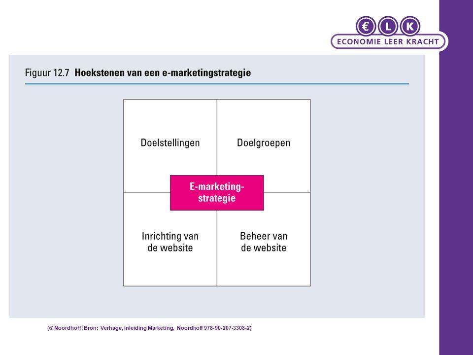 (© Noordhoff: Bron: Verhage, inleiding Marketing, Noordhoff 978-90-207-3308-2)