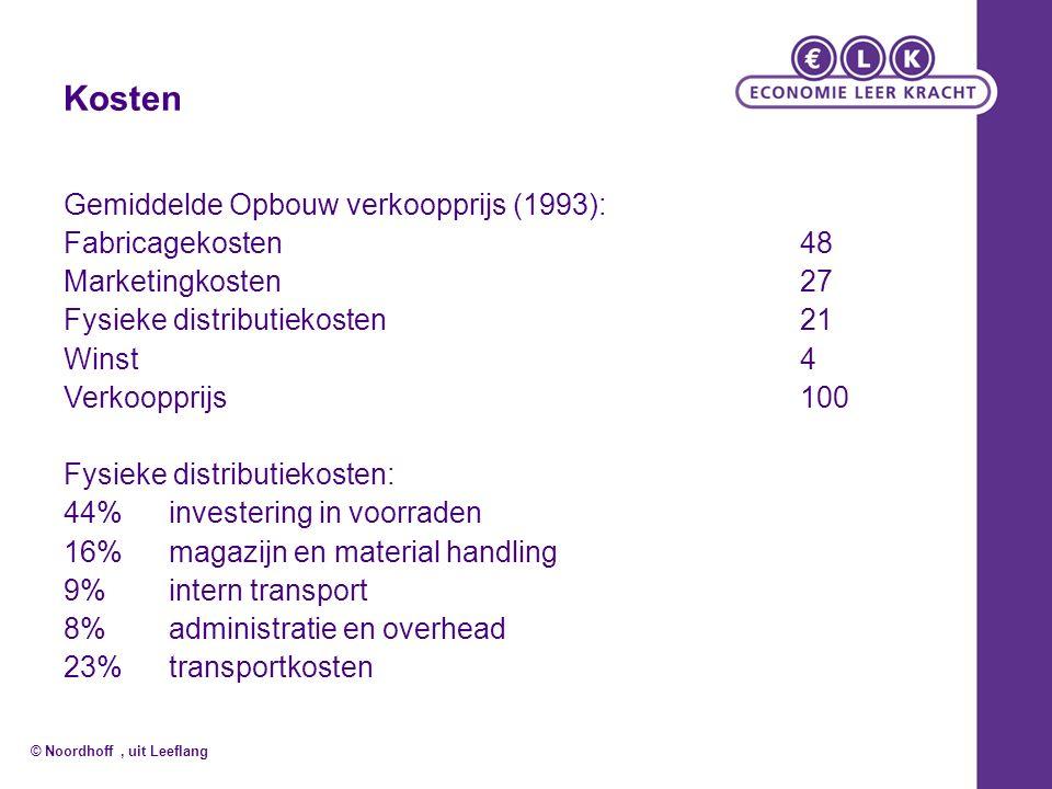 Kosten Gemiddelde Opbouw verkoopprijs (1993): Fabricagekosten48 Marketingkosten27 Fysieke distributiekosten21 Winst 4 Verkoopprijs100 Fysieke distribu