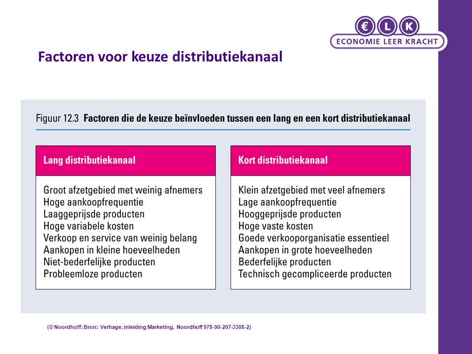 Factoren voor keuze distributiekanaal (© Noordhoff: Bron: Verhage, inleiding Marketing, Noordhoff 978-90-207-3308-2)