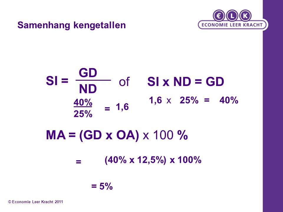 Samenhang kengetallen SI = GD ND of SI x ND = GD MA = (GD x OA) x 100 % 40% 25% = 1,6 x25%=40% = (40% x 12,5%) x 100% = 5% © Economie Leer Kracht 2011