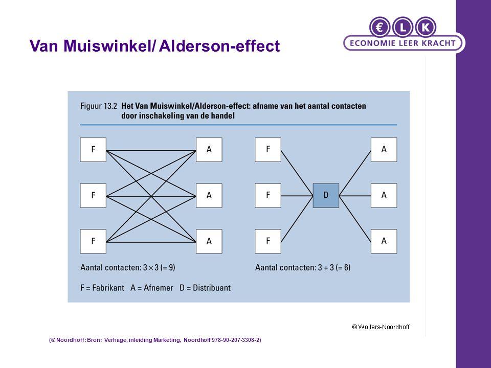 Van Muiswinkel/ Alderson-effect (© Noordhoff: Bron: Verhage, inleiding Marketing, Noordhoff 978-90-207-3308-2)