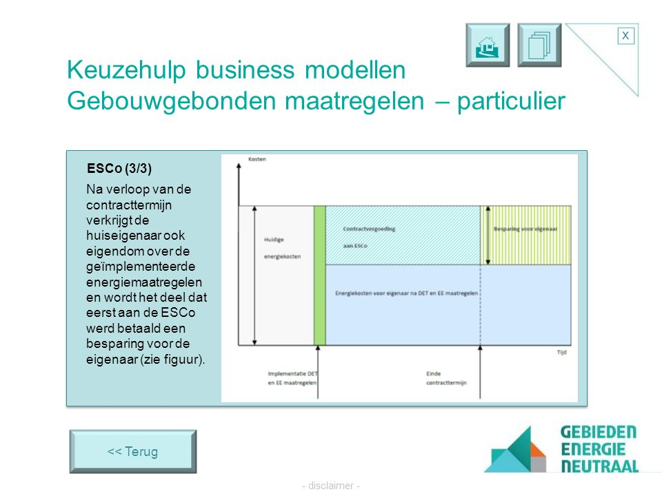   x - disclaimer - PI4.3 ESCo (3/3) << Terug Keuzehulp business modellen Gebouwgebonden maatregelen – particulier Na verloop van de contracttermijn verkrijgt de huiseigenaar ook eigendom over de geïmplementeerde energiemaatregelen en wordt het deel dat eerst aan de ESCo werd betaald een besparing voor de eigenaar (zie figuur).