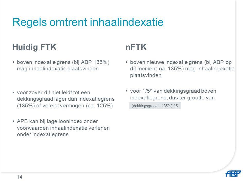 Regels omtrent inhaalindexatie Huidig FTK boven indexatie grens (bij ABP 135%) mag inhaalindexatie plaatsvinden voor zover dit niet leidt tot een dekkingsgraad lager dan indexatiegrens (135%) of vereist vermogen (ca.