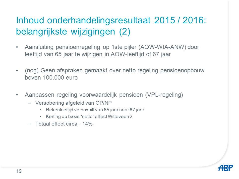 Inhoud onderhandelingsresultaat 2015 / 2016: belangrijkste wijzigingen (2) Aansluiting pensioenregeling op 1ste pijler (AOW-WIA-ANW) door leeftijd van 65 jaar te wijzigen in AOW-leeftijd of 67 jaar (nog) Geen afspraken gemaakt over netto regeling pensioenopbouw boven 100.000 euro Aanpassen regeling voorwaardelijk pensioen (VPL-regeling) –Versobering afgeleid van OP/NP Rekenleeftijd verschuift van 65 jaar naar 67 jaar Korting op basis netto effect Witteveen 2 –Totaal effect circa - 14% 19