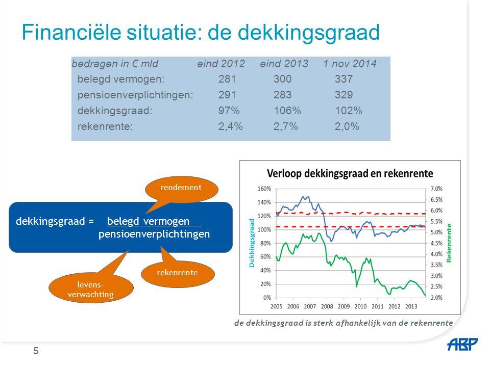 5 Financiële situatie: de dekkingsgraad bedragen in € mld eind 2012 eind 2013 1 nov 2014 belegd vermogen: 281 300 337 pensioenverplichtingen: 291 283 329 dekkingsgraad:97% 106% 102% rekenrente:2,4% 2,7% 2,0% dekkingsgraad = belegd vermogen pensioenverplichtingen rendement rekenrente levens- verwachting de dekkingsgraad is sterk afhankelijk van de rekenrente