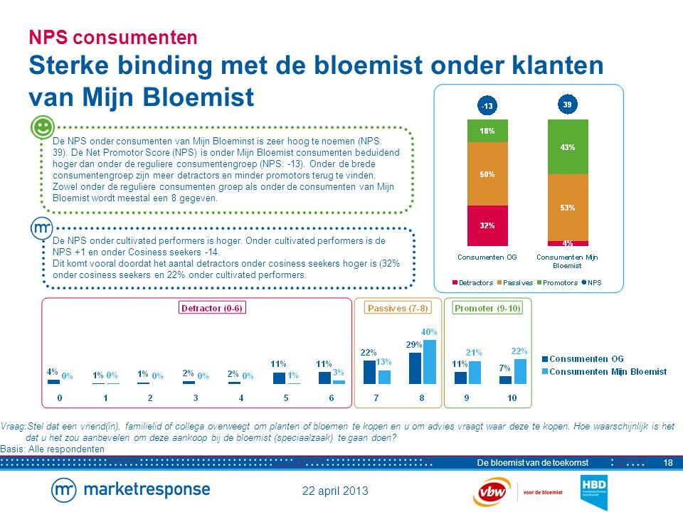 22 april 2013 De bloemist van de toekomst18 NPS consumenten Sterke binding met de bloemist onder klanten van Mijn Bloemist De NPS onder consumenten va