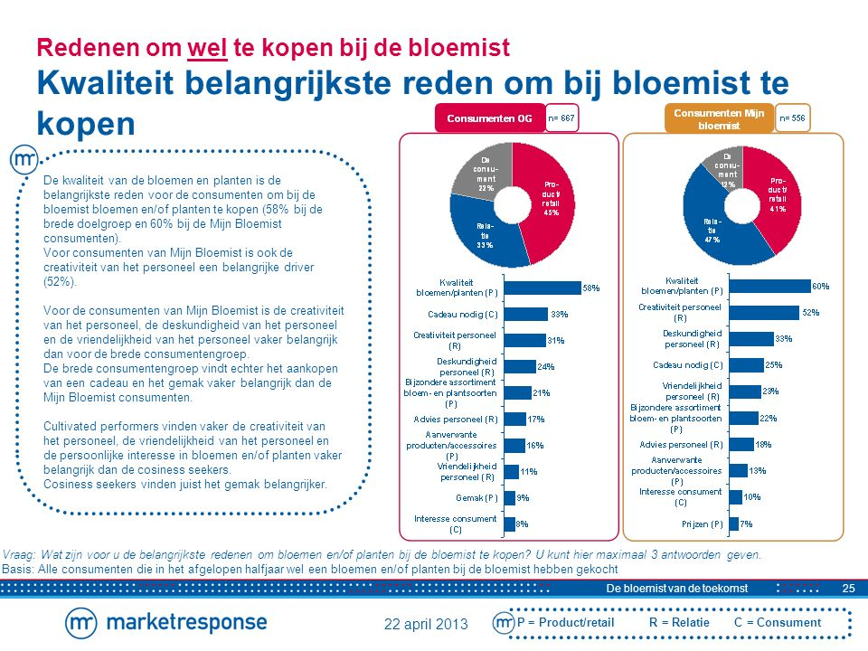 22 april 2013 De bloemist van de toekomst25 Redenen om wel te kopen bij de bloemist Kwaliteit belangrijkste reden om bij bloemist te kopen Vraag: Wat