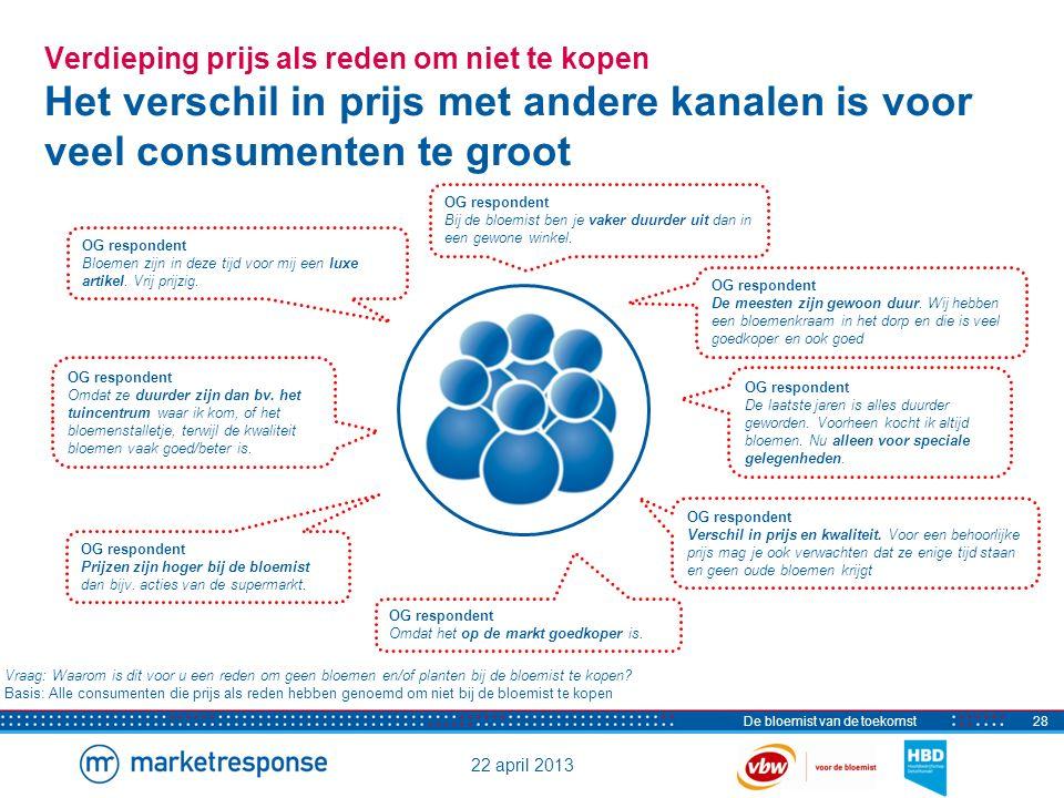 22 april 2013 De bloemist van de toekomst28 Verdieping prijs als reden om niet te kopen Het verschil in prijs met andere kanalen is voor veel consumen