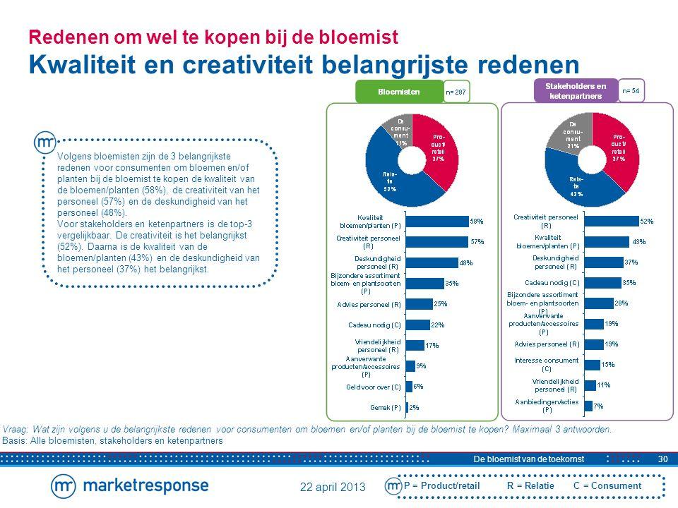 22 april 2013 De bloemist van de toekomst31 Verdieping op redenen wel kopen Met kwaliteit en creativiteit kan de bloemist een hogere prijs vragen De consument geeft liever wat meer uit voor kwaliteit.
