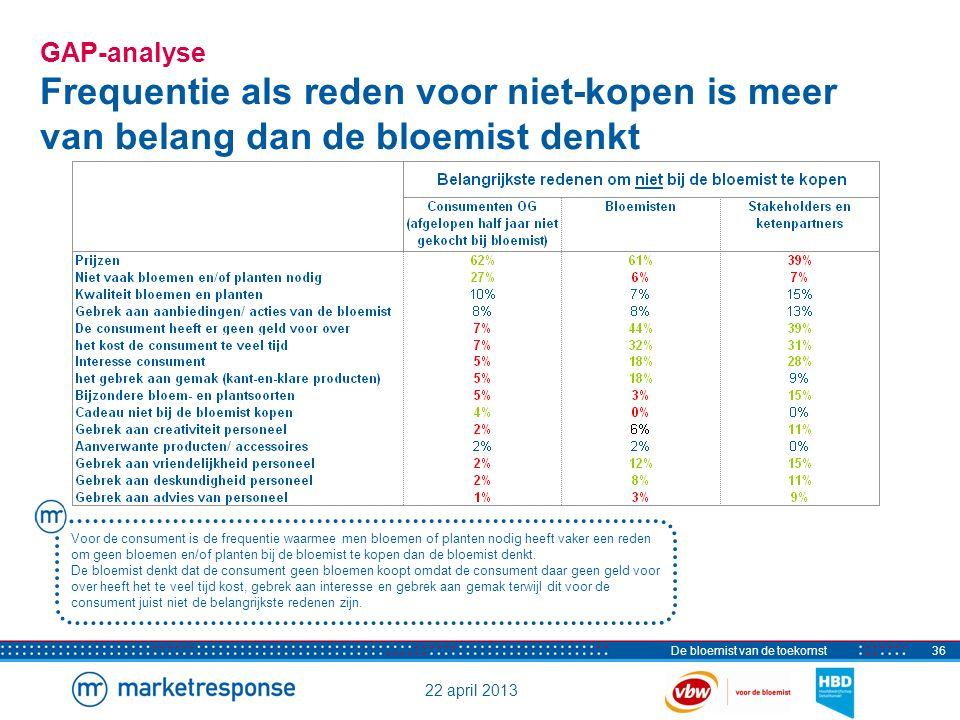22 april 2013 De bloemist van de toekomst36 GAP-analyse Frequentie als reden voor niet-kopen is meer van belang dan de bloemist denkt Voor de consumen