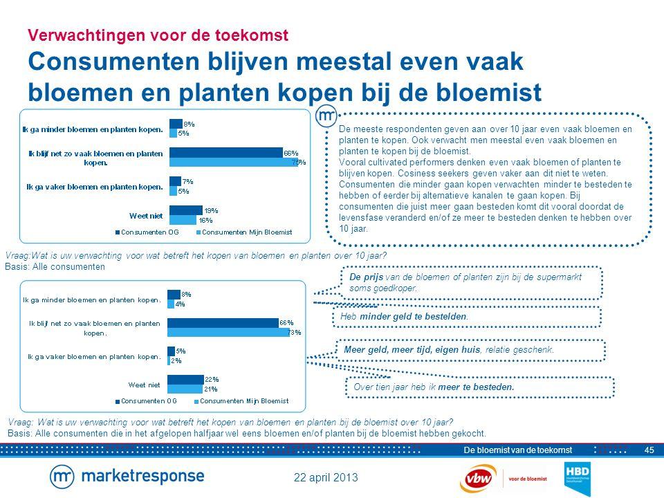 22 april 2013 De bloemist van de toekomst45 Verwachtingen voor de toekomst Consumenten blijven meestal even vaak bloemen en planten kopen bij de bloem
