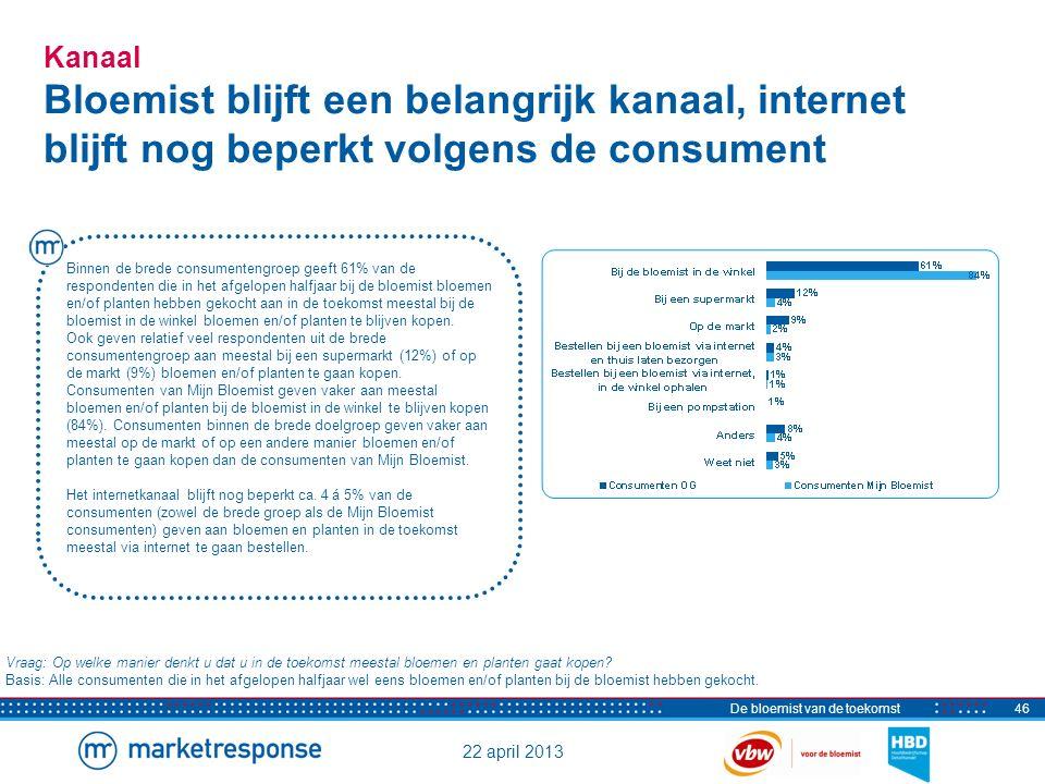 22 april 2013 De bloemist van de toekomst46 Kanaal Bloemist blijft een belangrijk kanaal, internet blijft nog beperkt volgens de consument Vraag: Op w