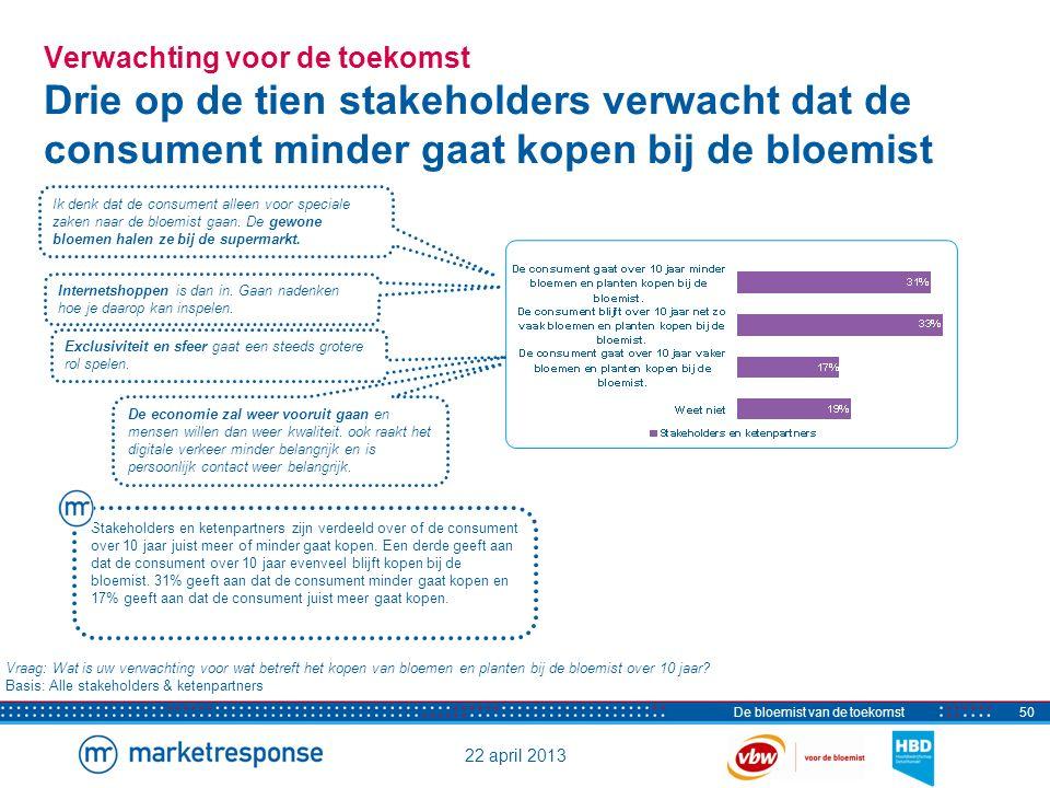 22 april 2013 De bloemist van de toekomst51 Kanaal Stakeholders zijn verdeeld over het kanaal van de toekomst Vraag: Op welke manier denkt u dat de consument in de toekomst meestal bloemen en planten gaat kopen.