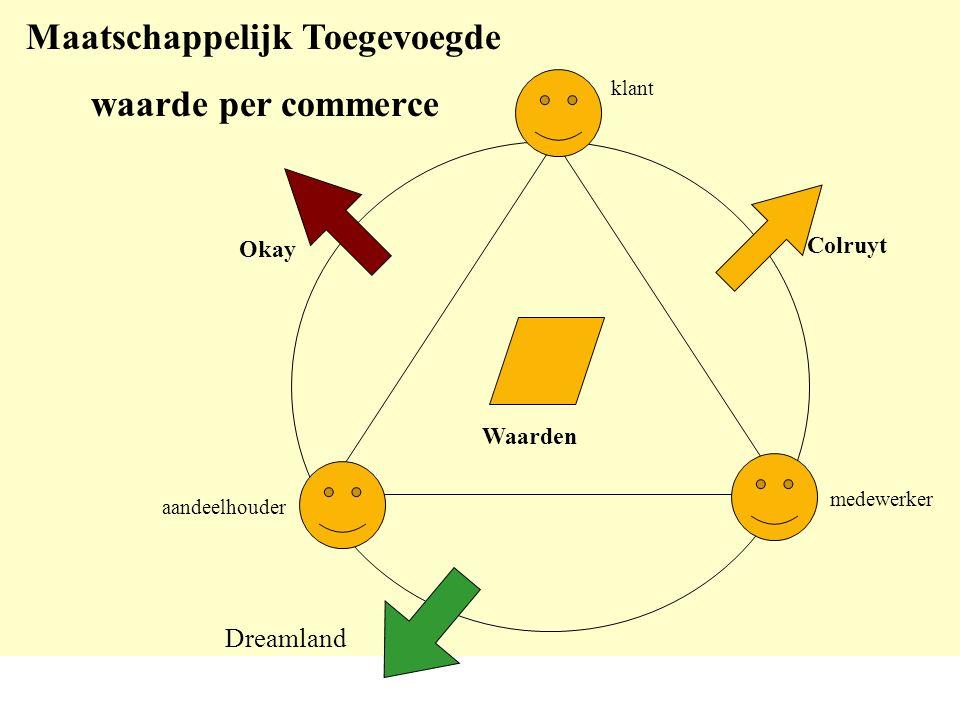 klant medewerker aandeelhouder Waarden Colruyt Okay Maatschappelijk Toegevoegde waarde per commerce Dreamland