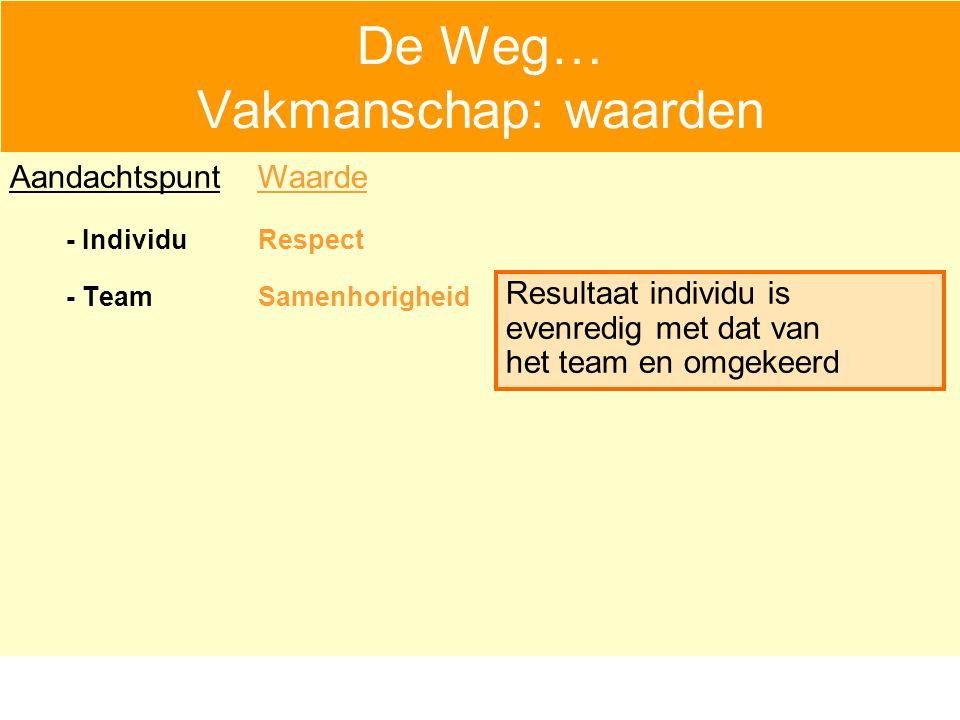 De Weg… Vakmanschap: waarden - IndividuRespect - TeamSamenhorigheid Aandachtspunt Resultaat individu is evenredig met dat van het team en omgekeerd Waarde