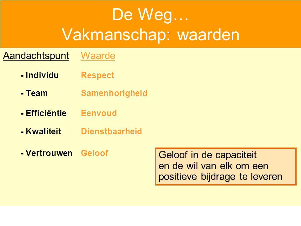 De Weg… Vakmanschap: waarden - IndividuRespect - TeamSamenhorigheid - EfficiëntieEenvoud - KwaliteitDienstbaarheid - VertrouwenGeloof Aandachtspunt Geloof in de capaciteit en de wil van elk om een positieve bijdrage te leveren Waarde