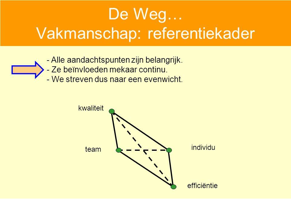 De Weg… Vakmanschap: referentiekader individu team kwaliteit efficiëntie - Alle aandachtspunten zijn belangrijk.