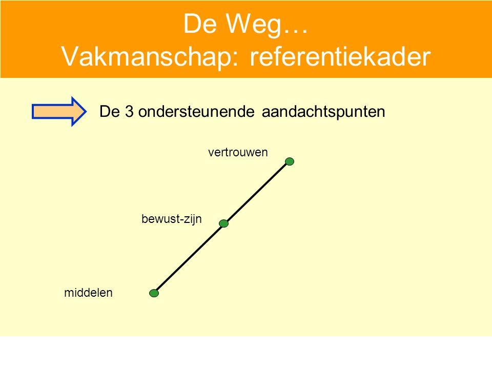 De Weg… Vakmanschap: referentiekader vertrouwen middelen bewust-zijn De 3 ondersteunende aandachtspunten