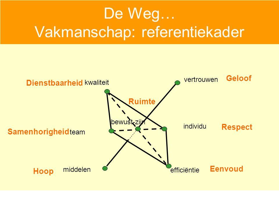 De Weg… Vakmanschap: referentiekader individu team kwaliteit efficiëntie bewust-zijn vertrouwen middelen Geloof Respect Dienstbaarheid Eenvoud Hoop Samenhorigheid Ruimte