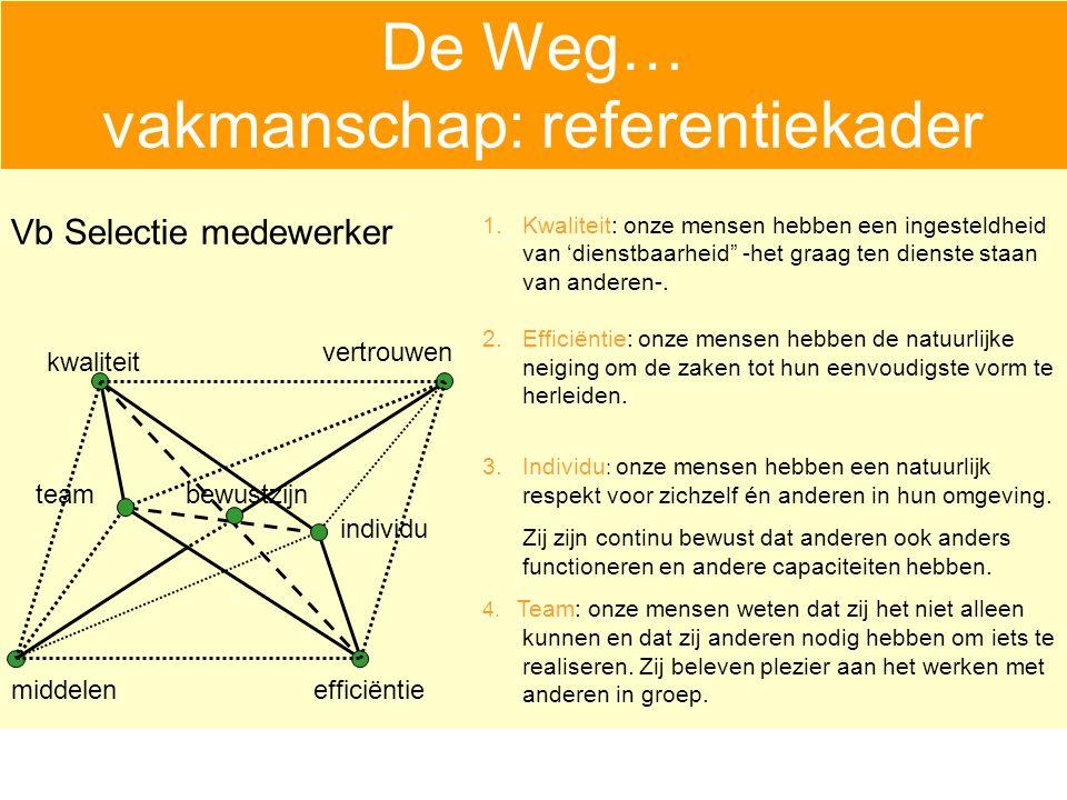 De Weg… vakmanschap: referentiekader vertrouwen middelenefficiëntie bewustzijn individu team kwaliteit 1.Kwaliteit: onze mensen hebben een ingesteldheid van 'dienstbaarheid -het graag ten dienste staan van anderen-.