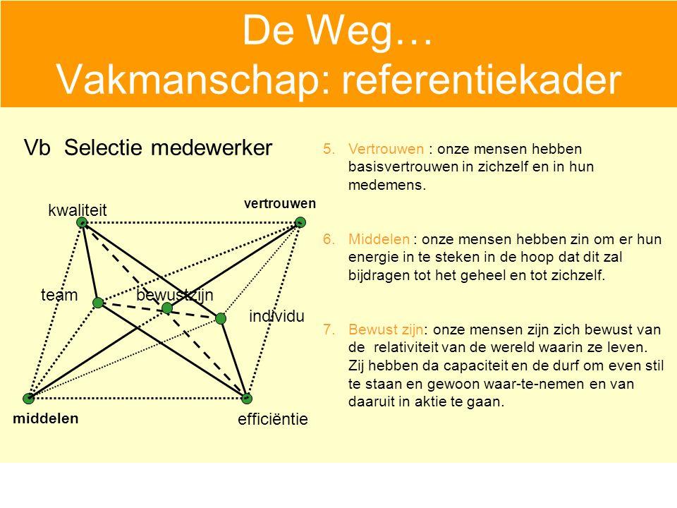 De Weg… Vakmanschap: referentiekader efficiëntie bewustzijn individu team kwaliteit middelen 5.Vertrouwen : onze mensen hebben basisvertrouwen in zichzelf en in hun medemens.