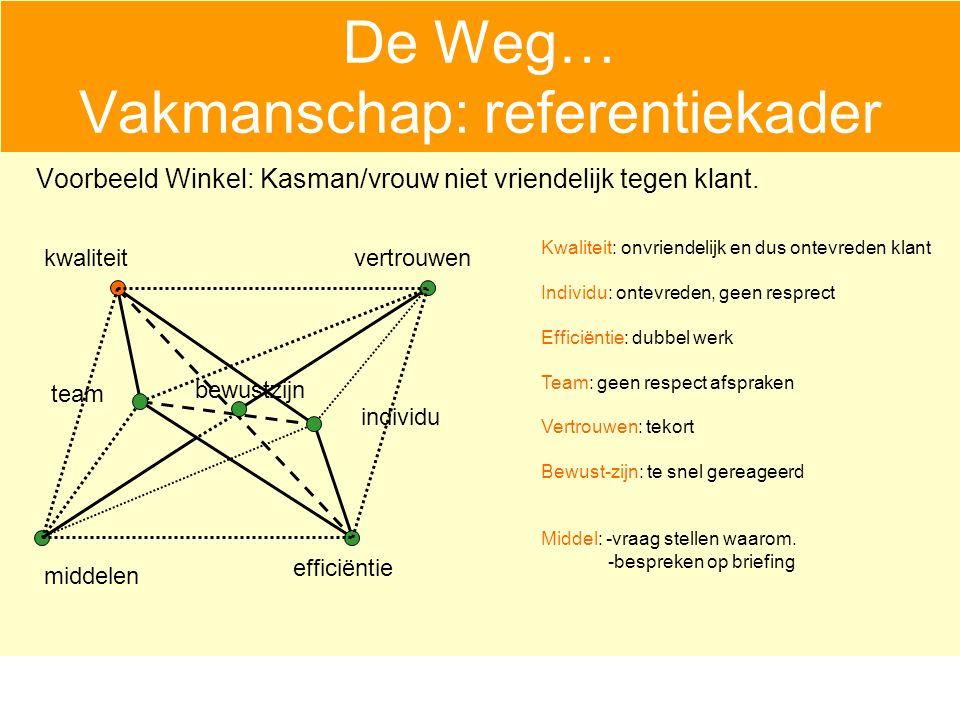 De Weg… Vakmanschap: referentiekader Voorbeeld Winkel: Kasman/vrouw niet vriendelijk tegen klant.